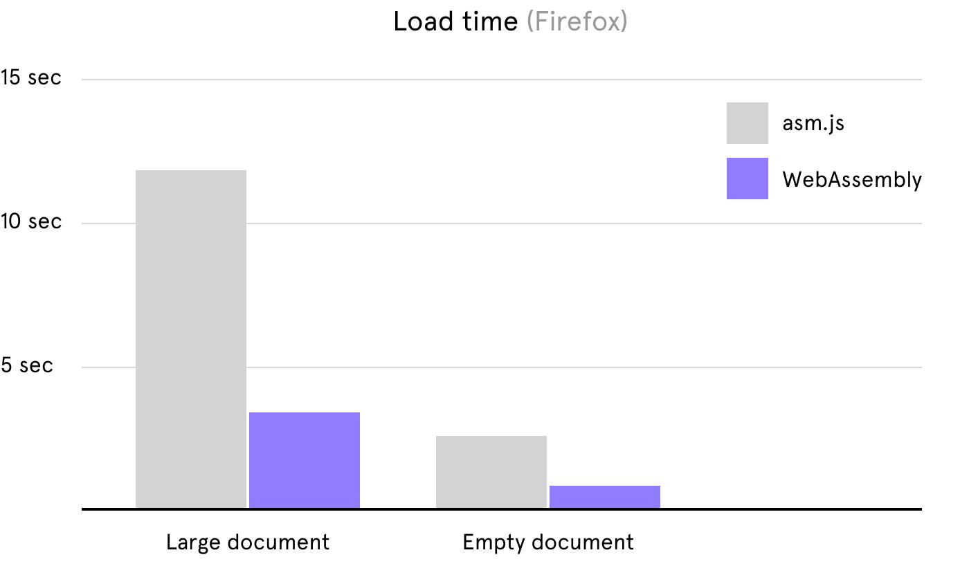 WebAssembly  Moc ukryta w przeglądarce (i nie tylko) - Just