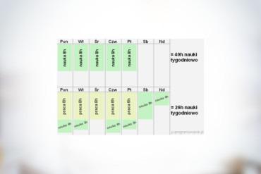 6 kroków - przebranżowienie na programistę - nauka IT - plan!