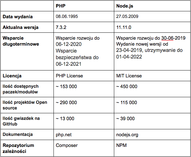 Node.js vs PHP 7 - tabela