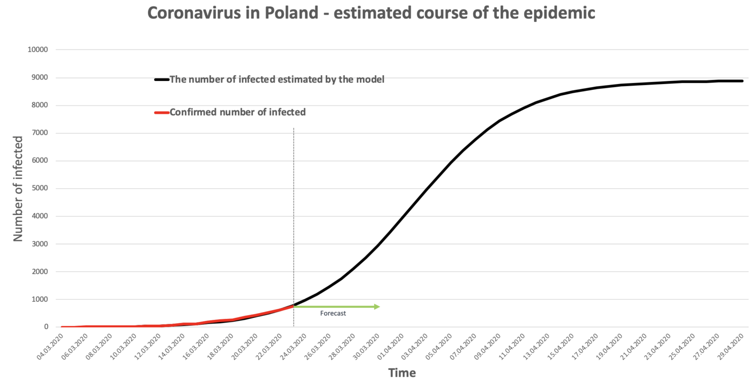 Koronawirus w Polsce - prognoza