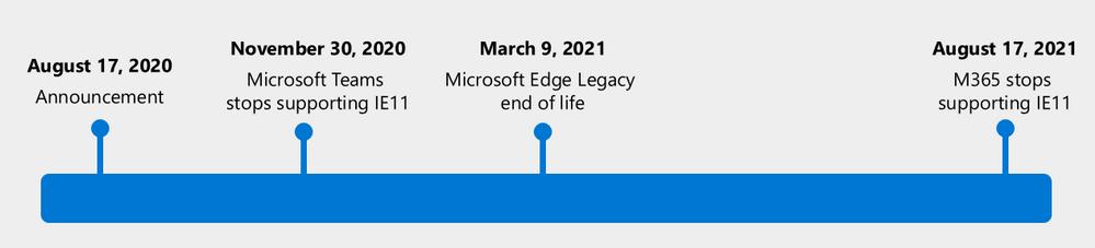 Microsoft kończy wsparcie dla Internet Explorera