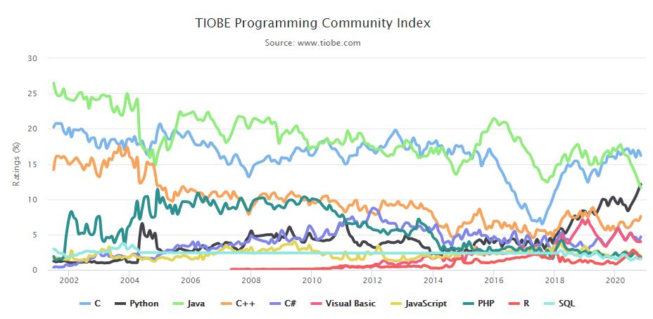TIOBE Index for November 2020