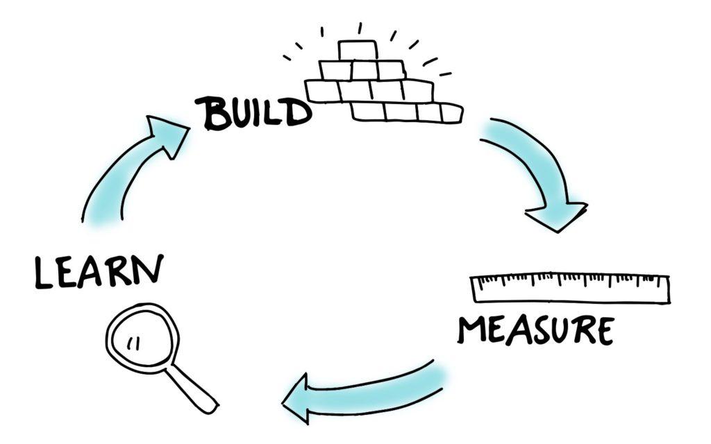 wprowadzenie produktu na rynek krok 4 - Mierz i ucz się (Done - co dalej?)
