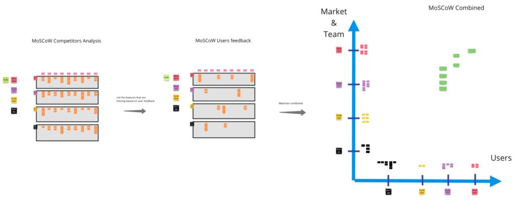 Product Backlog - analiza MoSCoW - proces wdrożenia nowego produktu