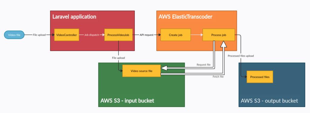 Amazon S3 konfiguracja tutorial - pliki do konwersji