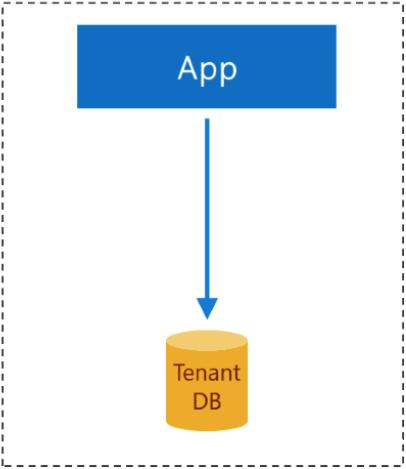 .net core api z jedną bazą danych