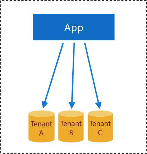 .net core api i kilka baz danych