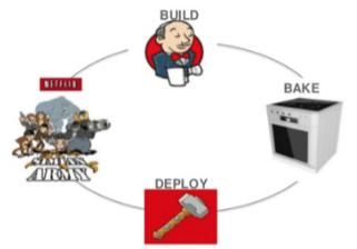 netflix inżynieria chaosu