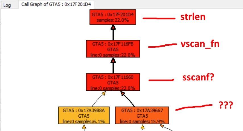 GTA Online scanf vscan sscanf