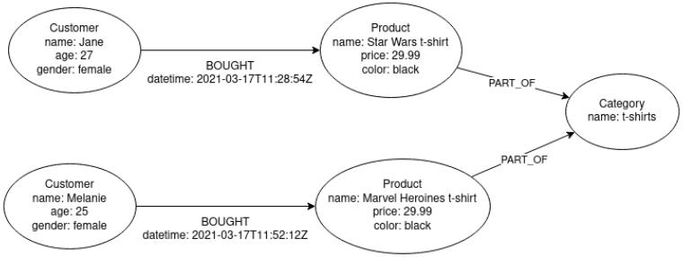 korzysci bazy grafowe