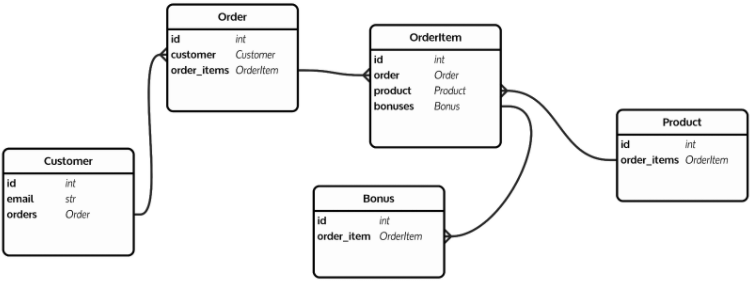 grafowe-bazy-danych