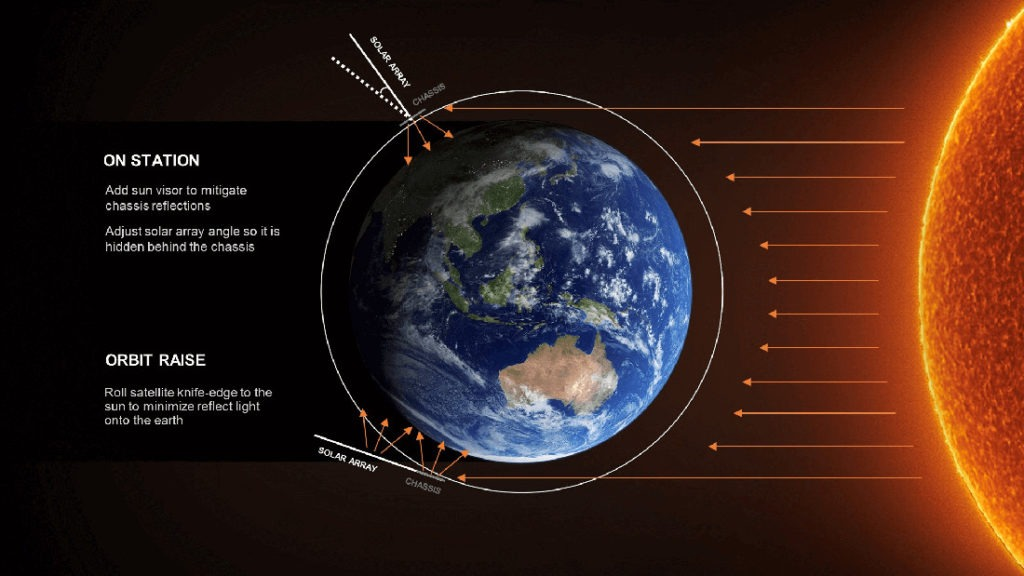 satelity Starlink a światło słoneczne