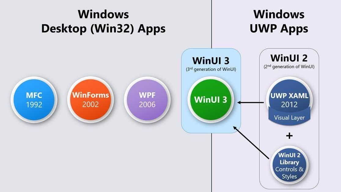 Koncept WinUI 3