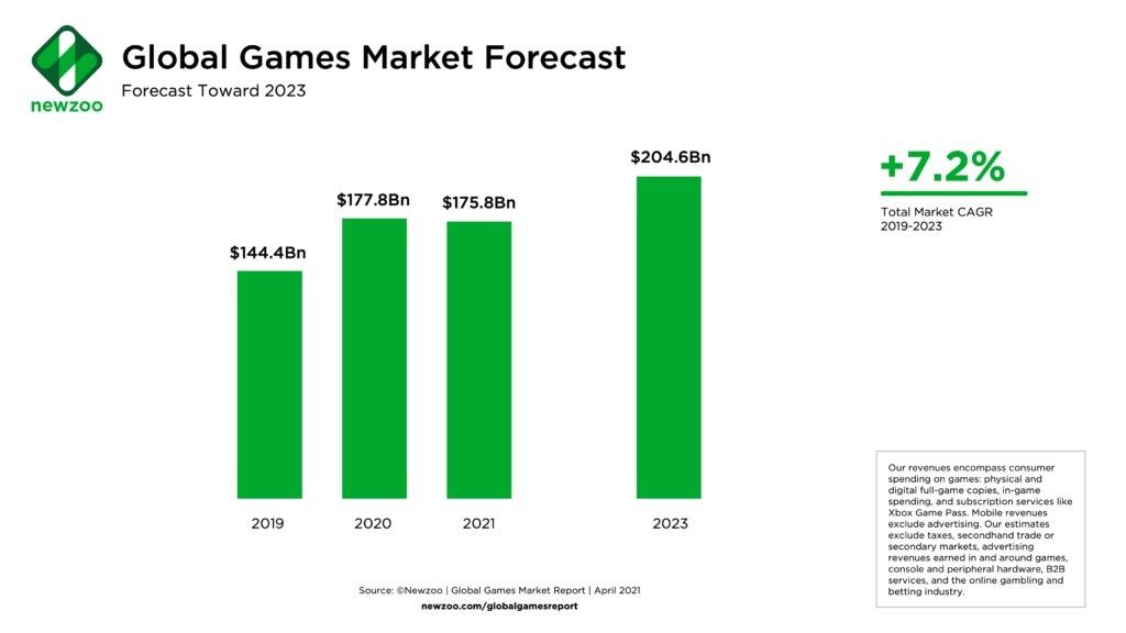 Rynek gier prognoza 2023