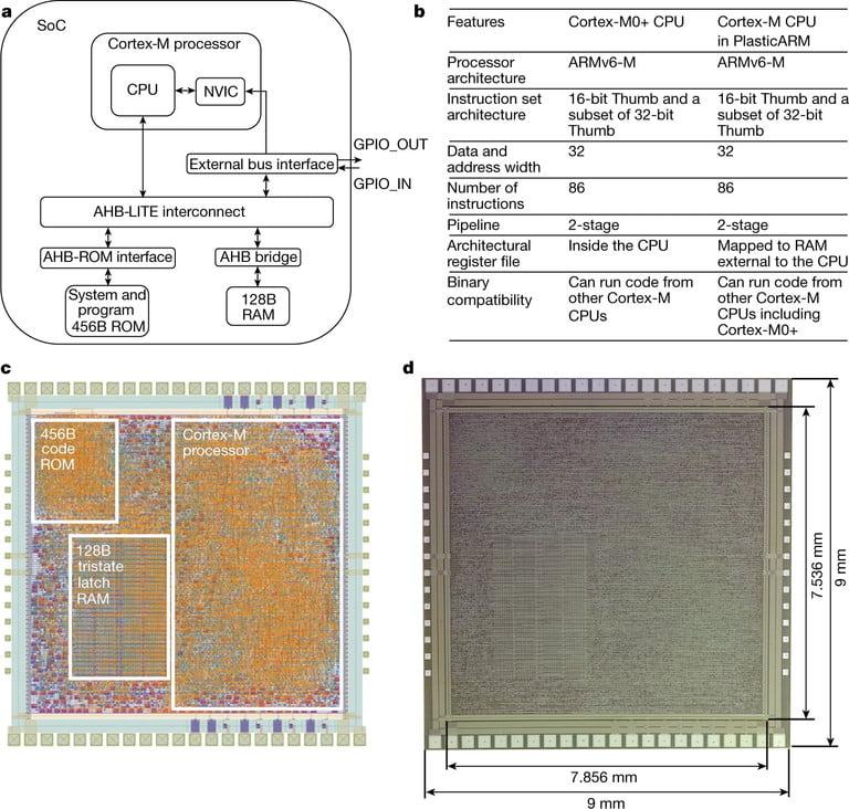 plastikowy procesor