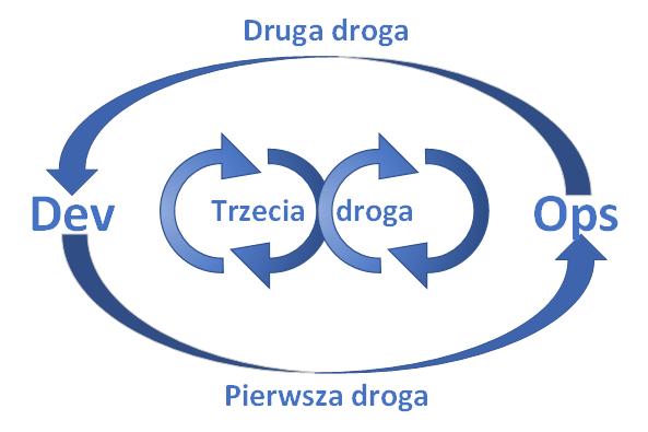 droga devops