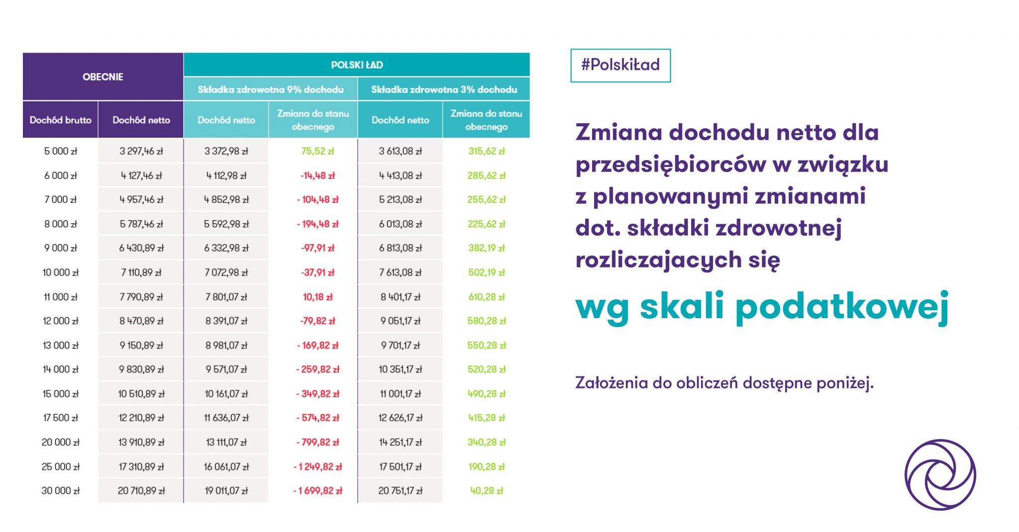 Polski Ład - analiza