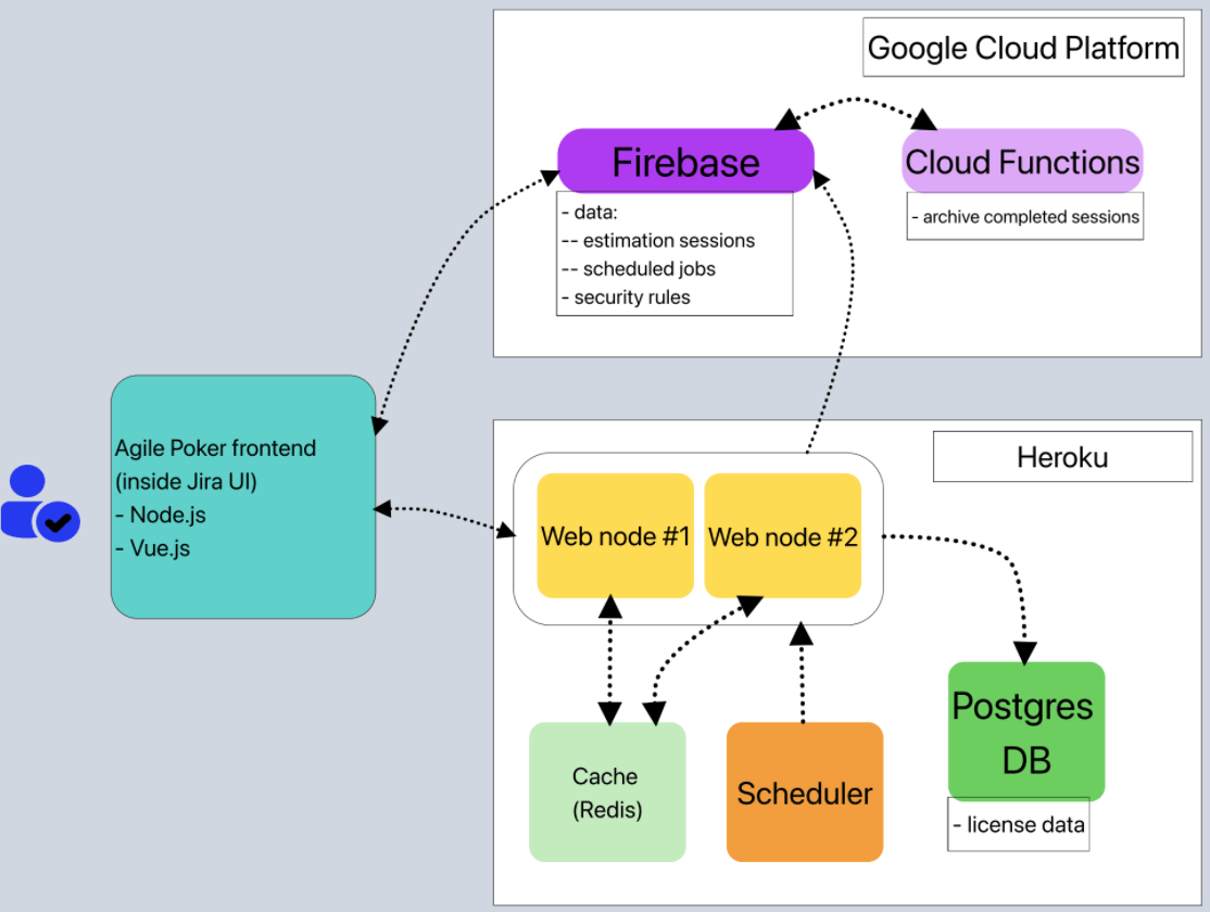 diagram firebase