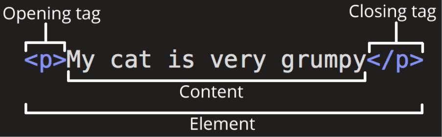 struktura html